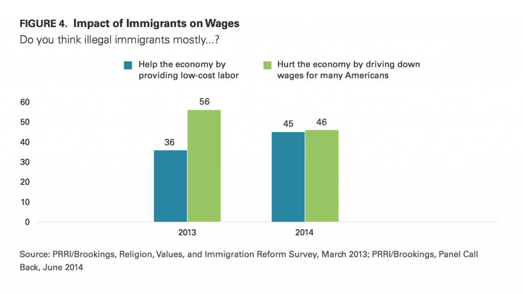 PRRI Immigration 2014 impact of immigrants on wages 2013 2014