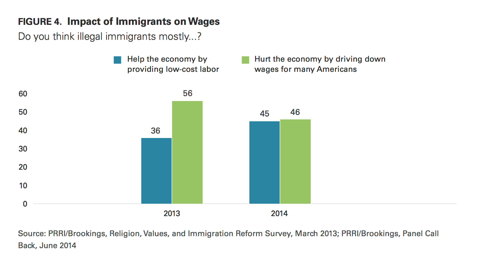 what americans want from immigration reform in 2014 | prri