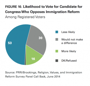 PRRI Immigration 2014 likelihood to vote for candidate who opposes immigration reform