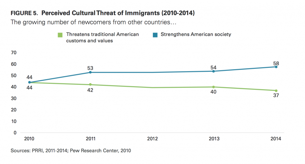 PRRI Immigration 2014 perceived cultural threat of immigrants 2010 2014