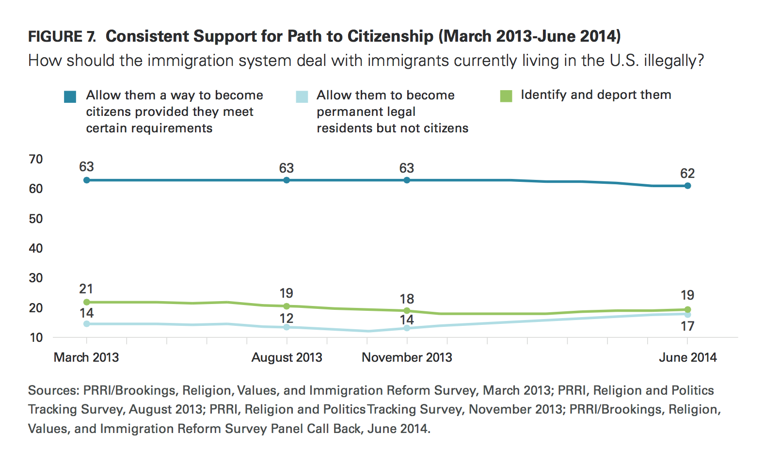 prri immigration 2014 support fo path to citizenship 2013 2014
