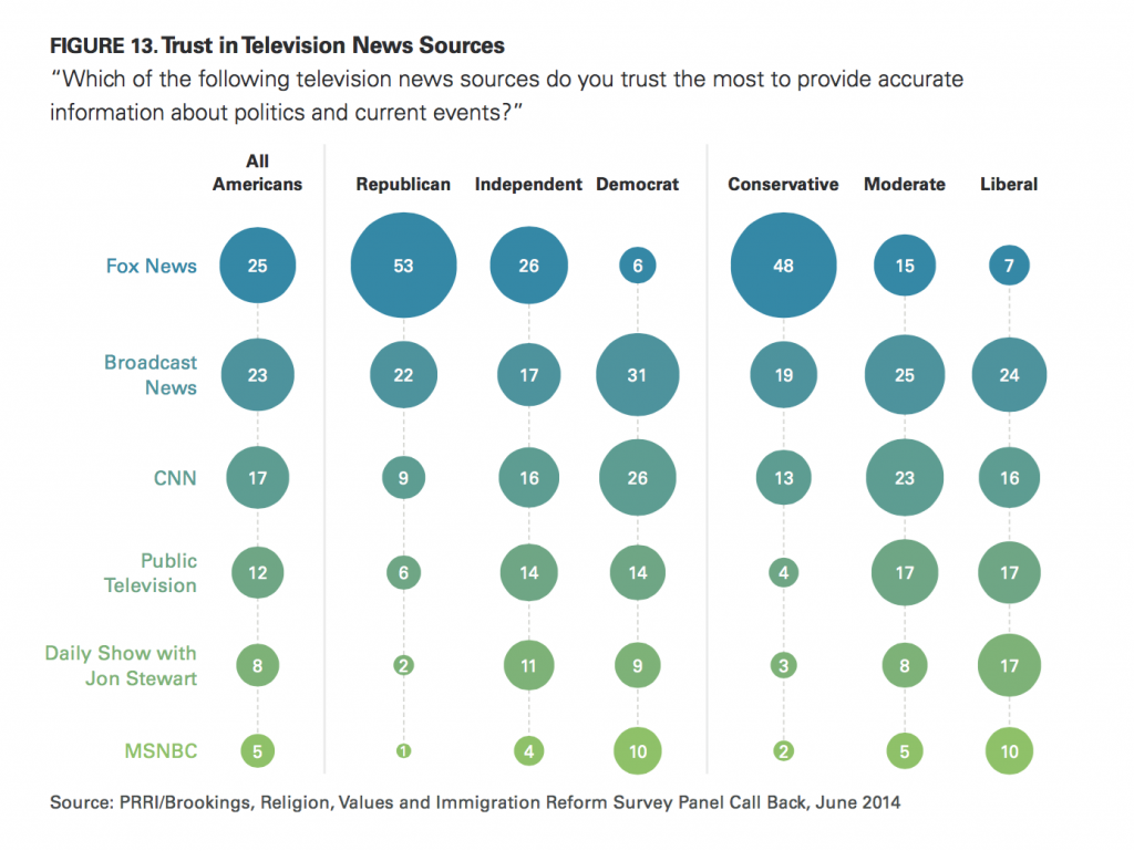 PRRI Immigration 2014 trust in television news sources
