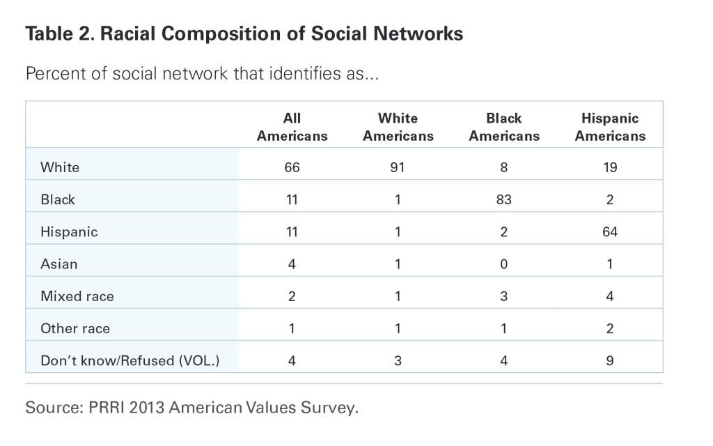 PRRI AVS 2013 Racial Composition of Social Networks