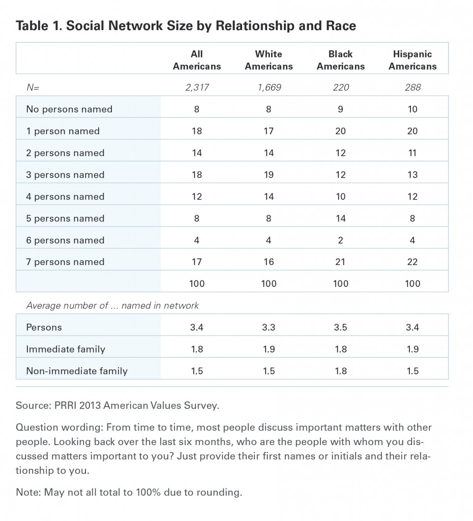 PRRI AVS 2013 Social Network Size by Relationship and Race