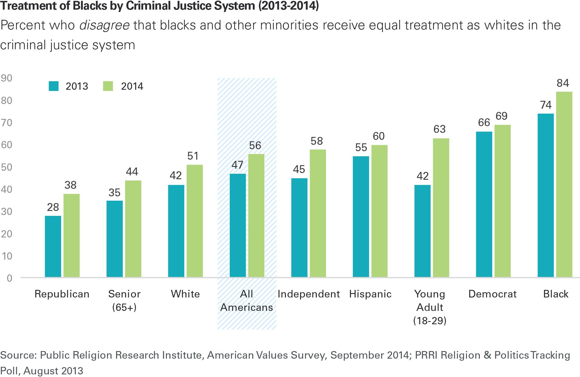 racism criminal justice system essay