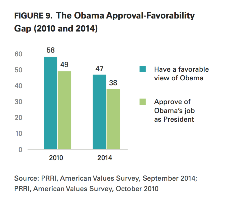 PRRI AVS 2014 Obama approval favorability 2010 2014