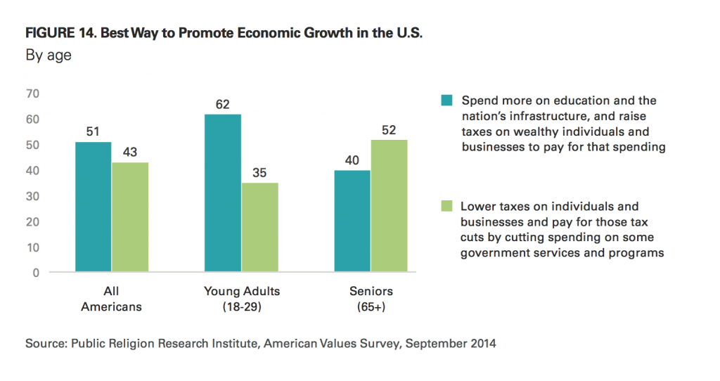 PRRI AVS 2014 best way promote economic growth by age