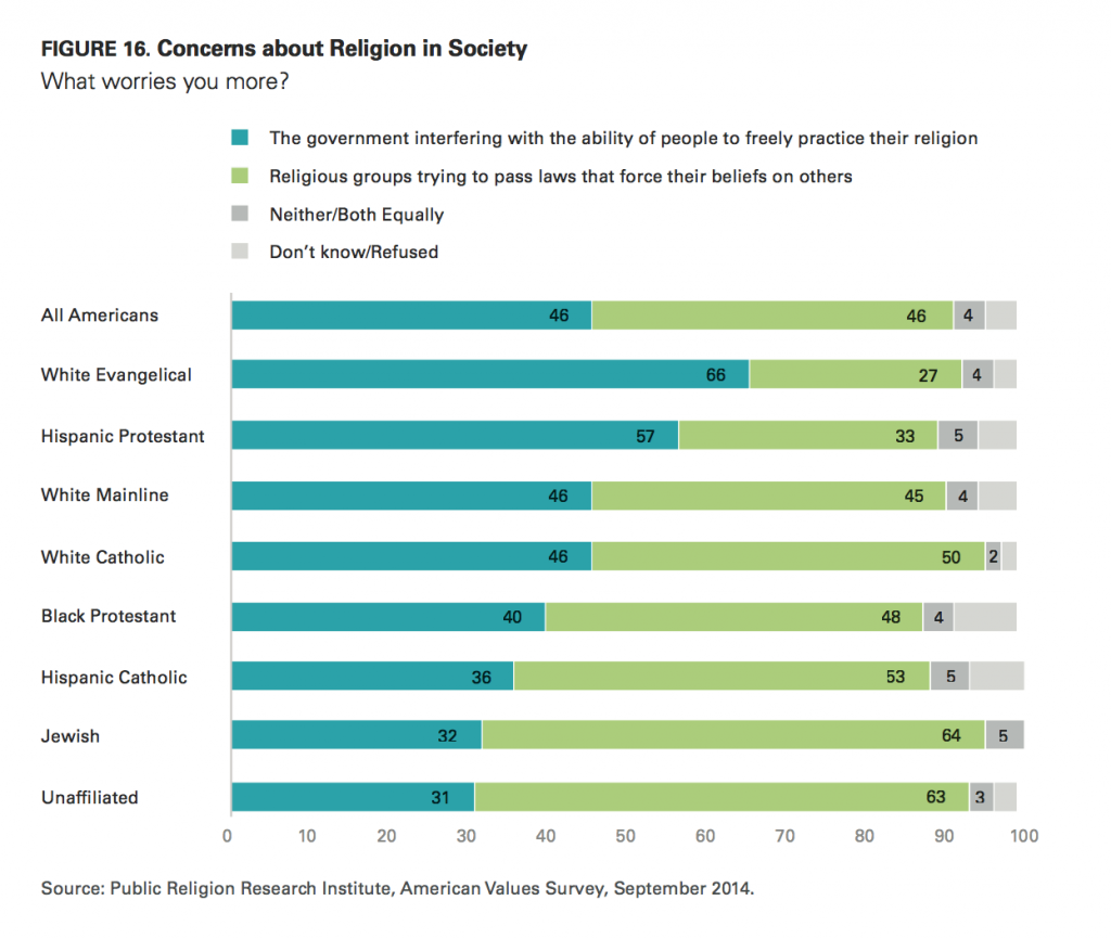 PRRI AVS 2014 concerns about religion in society by religious affiliation
