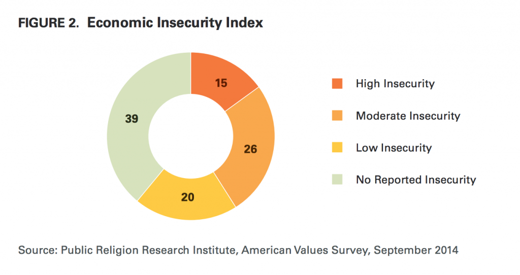 PRRI AVS 2014 economic insecurity index