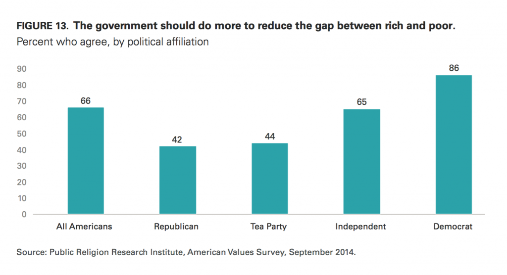 PRRI AVS 2014 government address gap between rich and poor by political affiliation