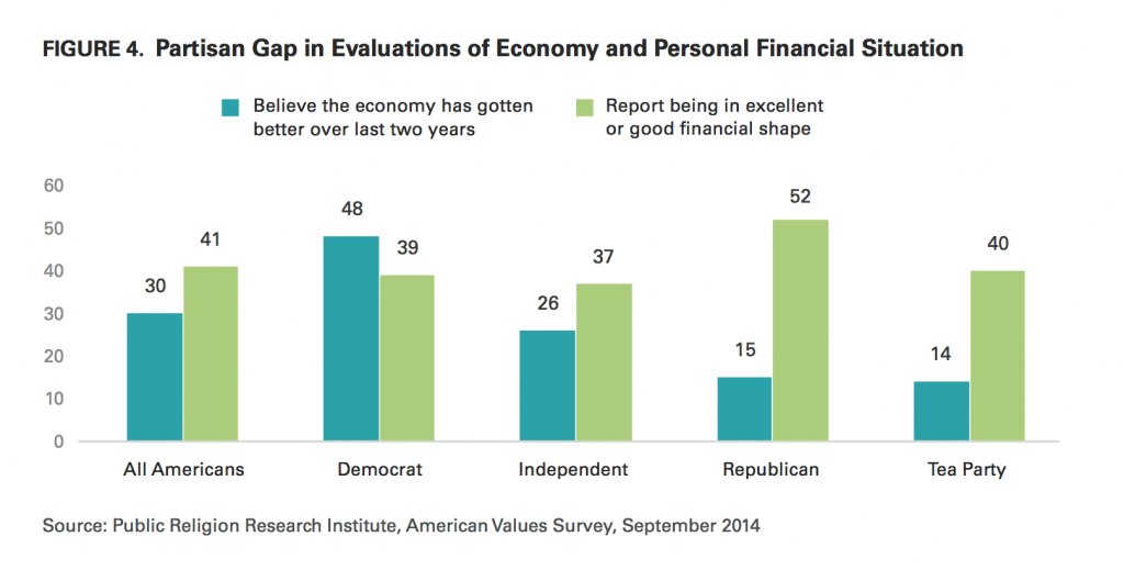 PRRI AVS 2014 partisan gap in evaluations of economy and personal financial situation