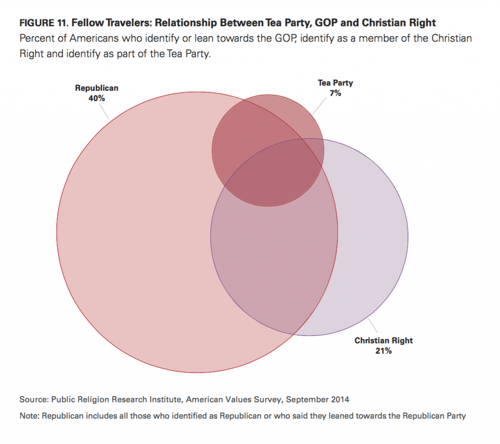 PRRI AVS 2014 relationship between Tea Party GOP and Christian Right
