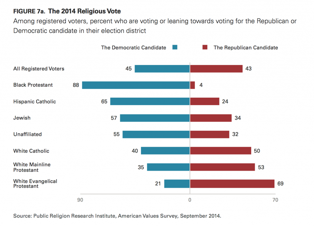 PRRI AVS 2014 religious Americans by party
