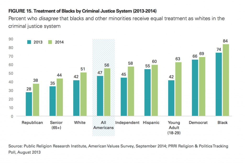 PRRI AVS 2014 treatment of blacks by criminal justice system 2013 2014 by race age and political affiliation