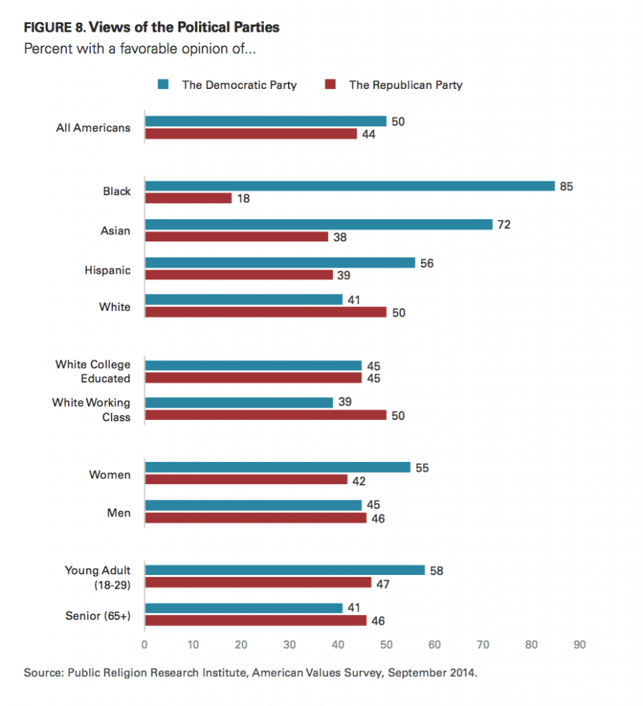 PRRI AVS 2014 views of political parties by race education gender and age