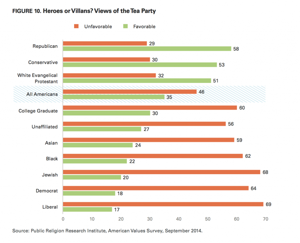 PRRI AVS 2014 views of the Tea Party