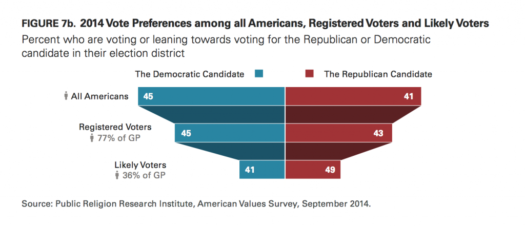 PRRI AVS 2014 vote preference among registered and likely voters