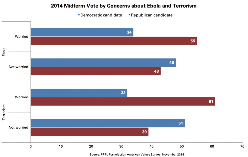 PRRI 2014 AVS post-election_2014 midterm vote by concerns about ebola terrorism