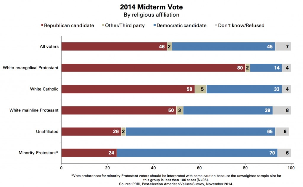 PRRI 2014 AVS post-election_2014 midterm vote by religious affiliation