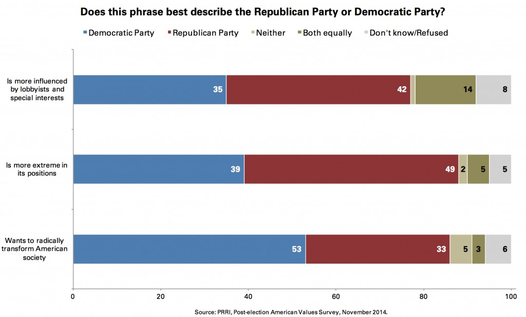 PRRI 2014 AVS post-election_does this phrase best describe gop or dem