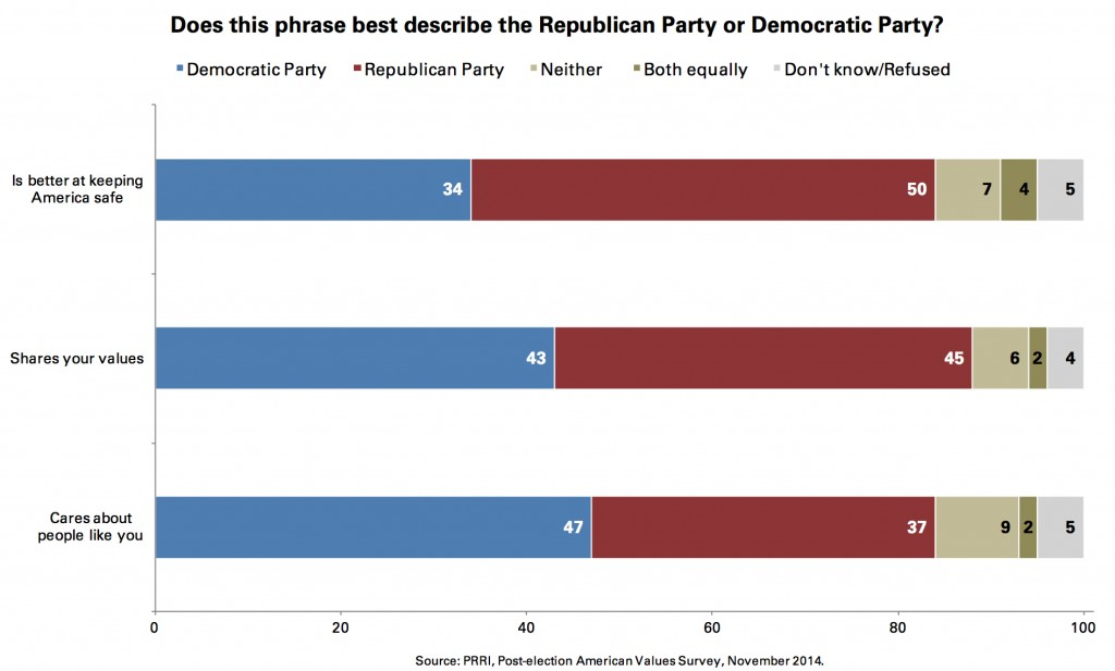PRRI 2014 AVS post-election_does this phrase best describe gop or dem positive attributes