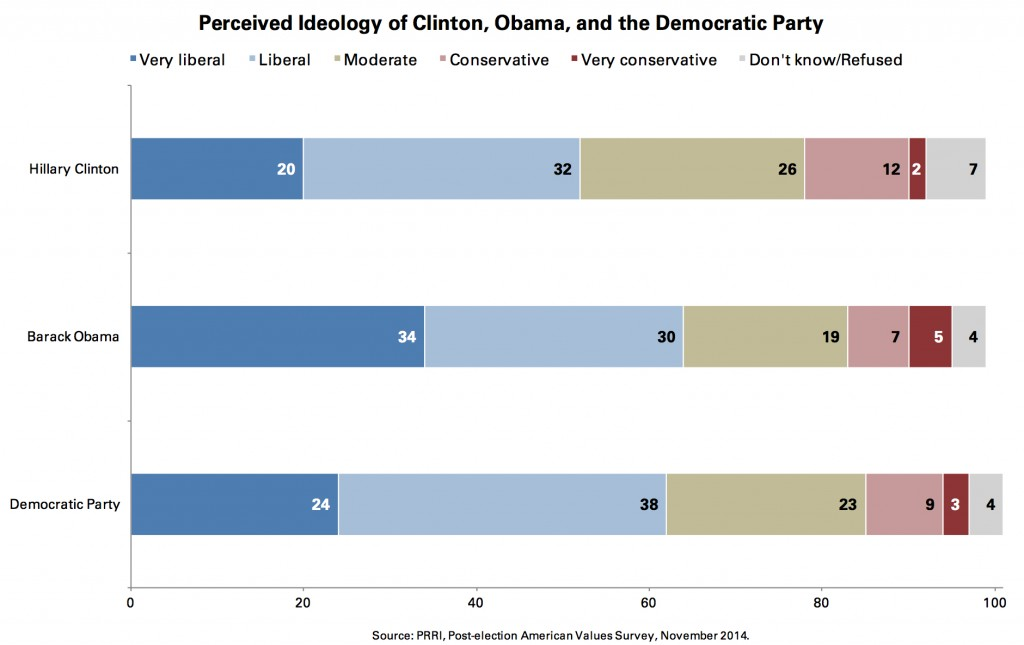 PRRI 2014 AVS post-election_perceived ideology of clinton obama dems