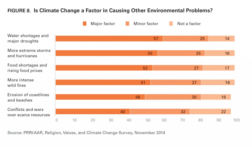 PRRI AAR Climate change 2014 climate change and other environmental problems