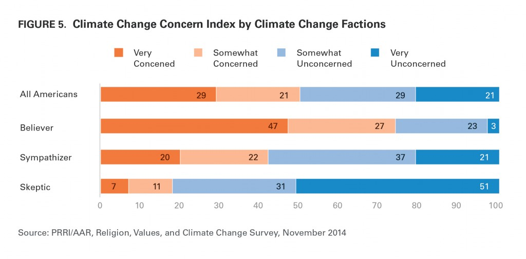 PRRI AAR Climate change 2014 climate change concern by climate change faction