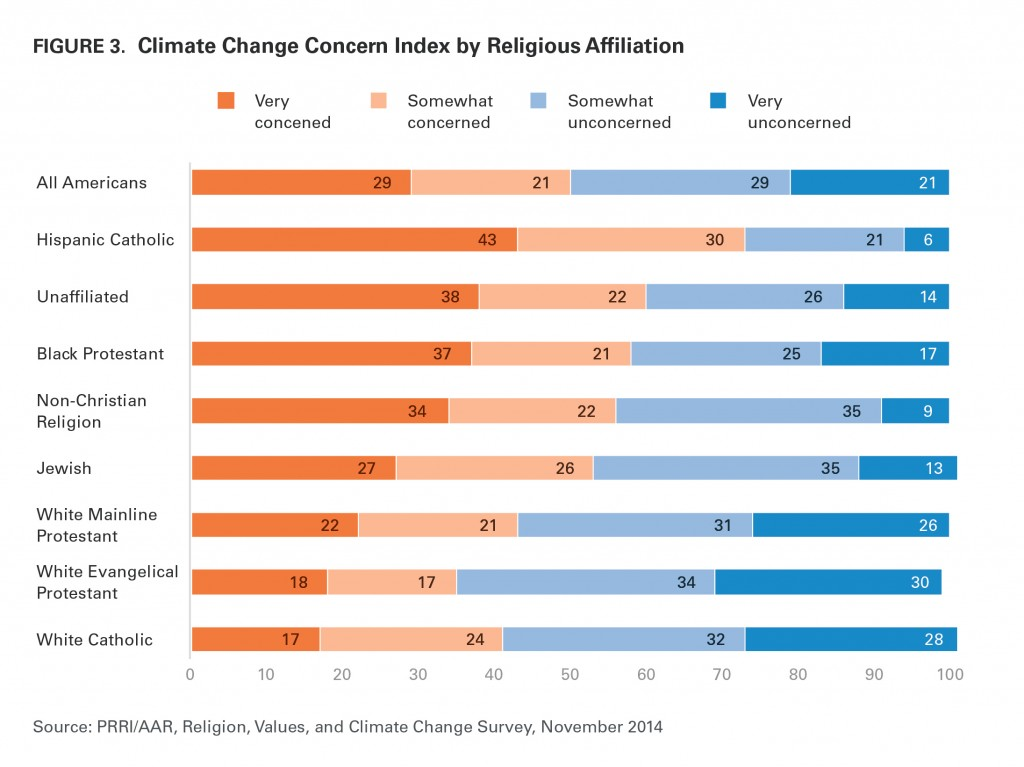 PRRI AAR Climate change 2014 climate change concern by religious affiliation