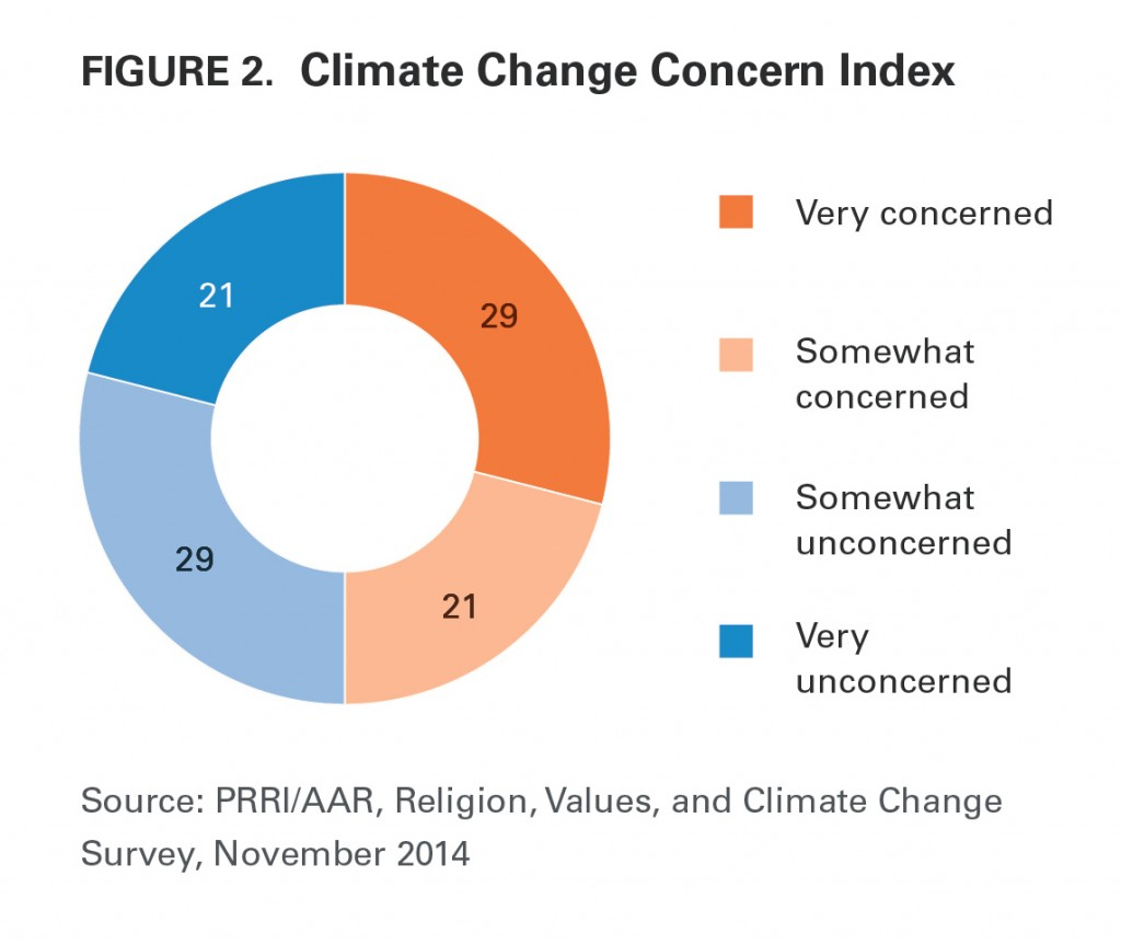 PRRI AAR Climate change 2014 climate change concern index