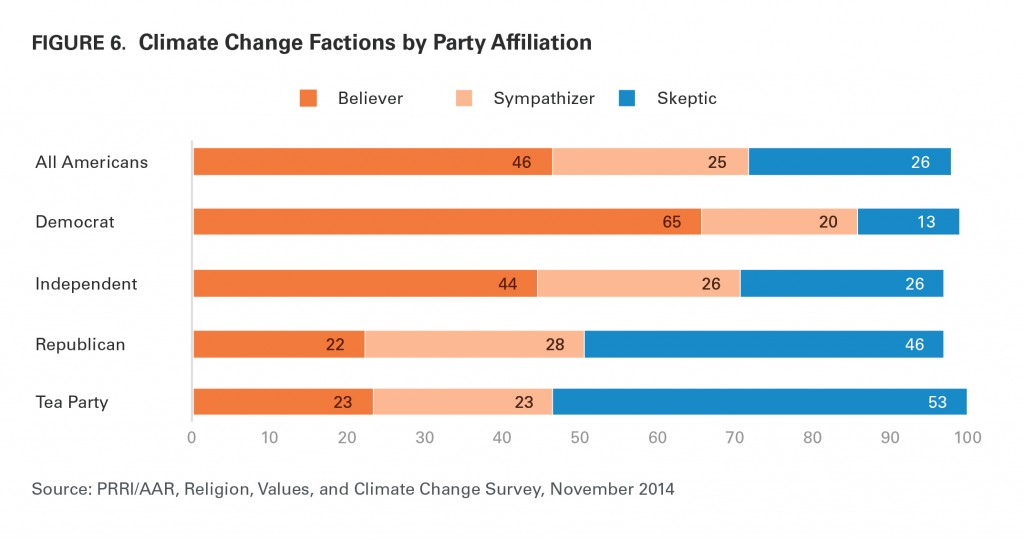 PRRI AAR Climate change 2014 climate change faction by party affiliation