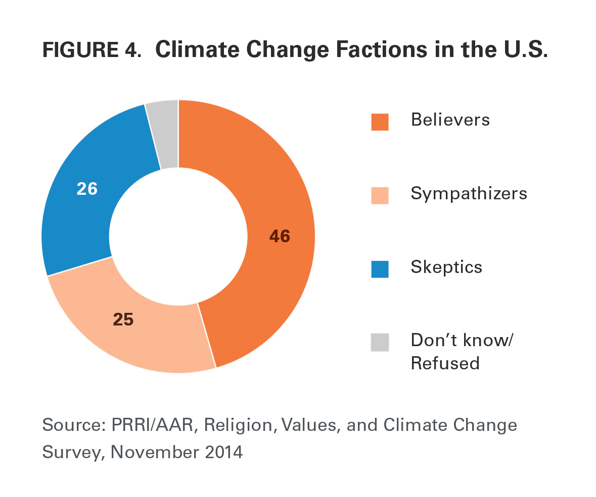 Believers sympathizers and skeptics why americans are conflicted prri aar climate change 2014 climate change factions ccuart Image collections