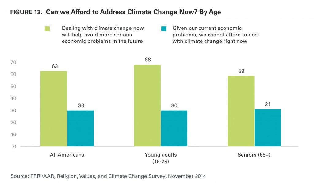 PRRI AAR Climate change 2014 cost of addressing climate change by age