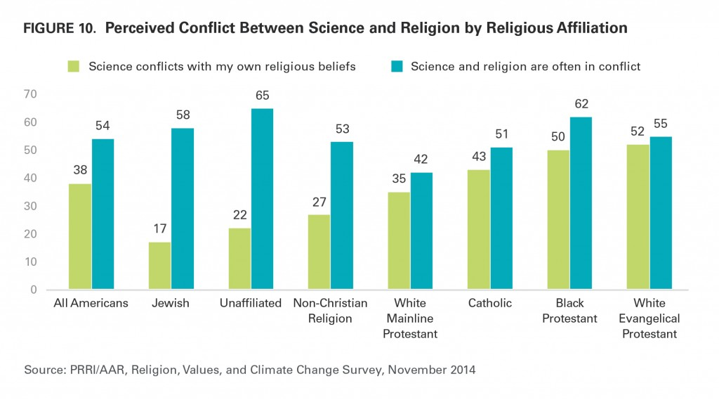PRRI AAR Climate change 2014 perceived conflict between science and religion by religious affiliation