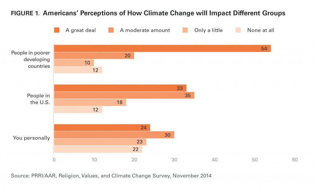PRRI AAR Climate change 2014 perceptions of impact