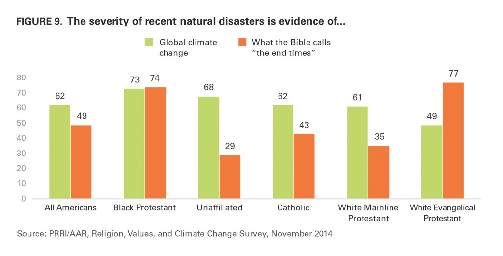 PRRI AAR Climate change 2014 severity recent natural diasters evidence of biblical end times by religious affiliation