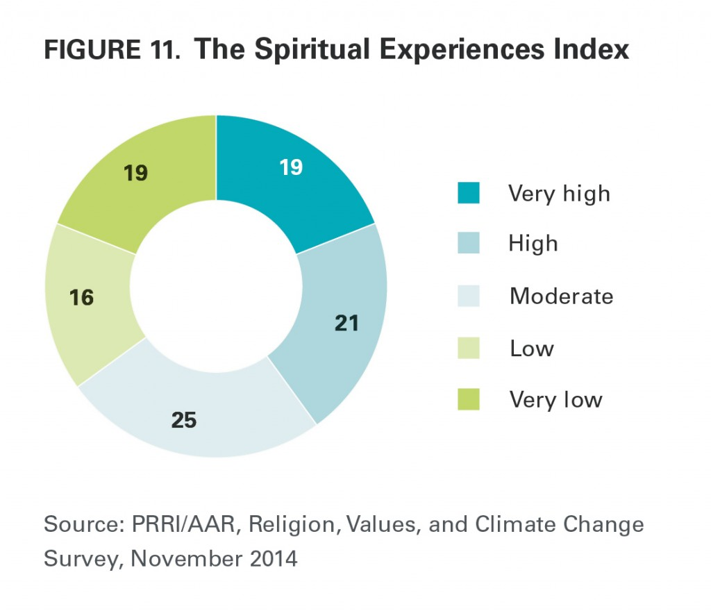PRRI AAR Climate change 2014 spiritual experiences index