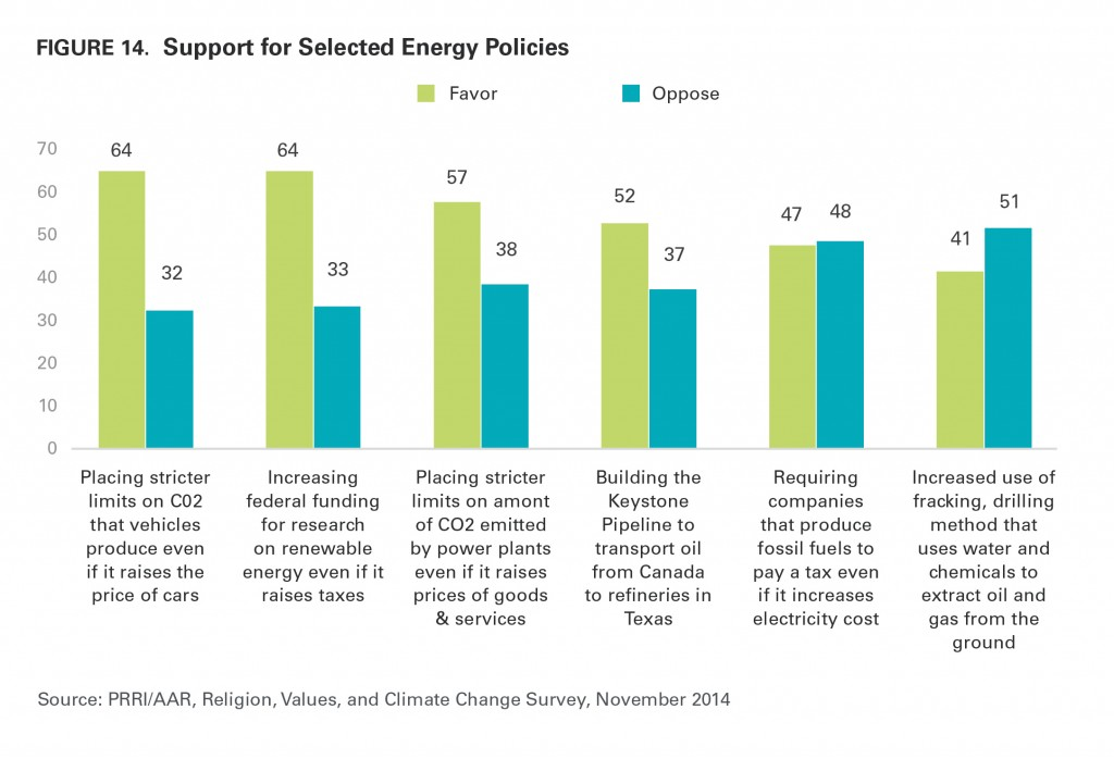 PRRI AAR Climate change 2014 support for selected energy policies