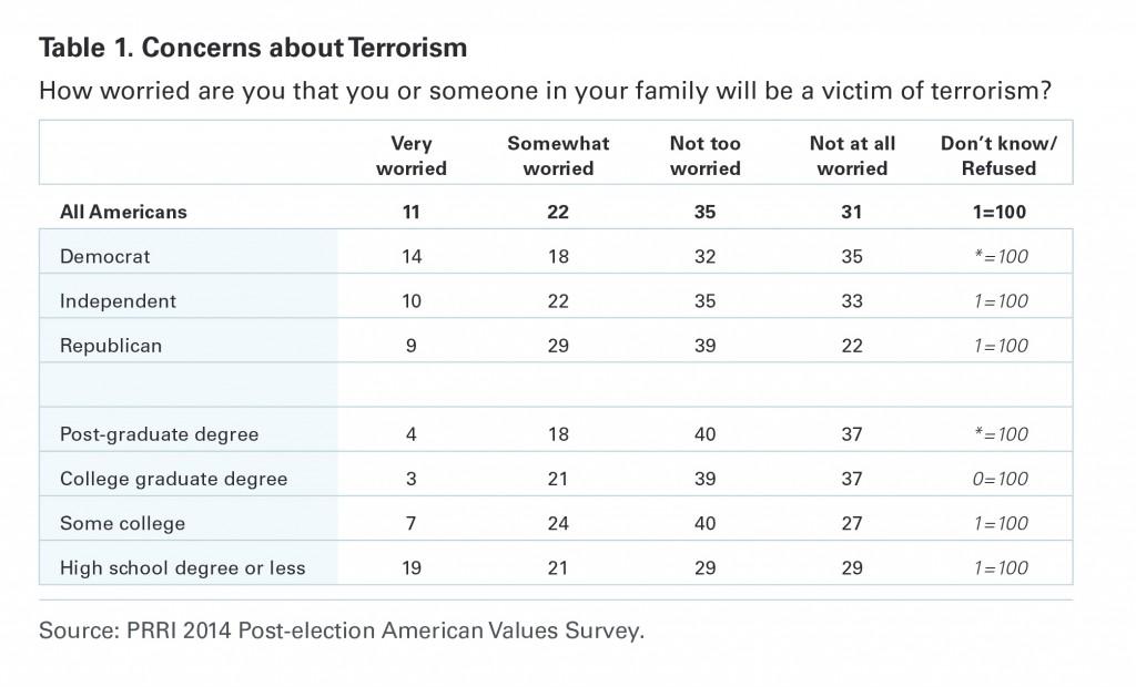 PRRI AVA 2014 concerns about terrorism