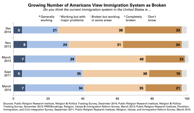 Americans View Immigration System Broken copy