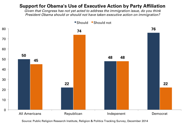 Obama Executive Action Party Affiliation Republican Democrat Independent