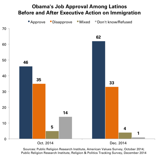 Obama Job Approval Latinos Immigration Reform