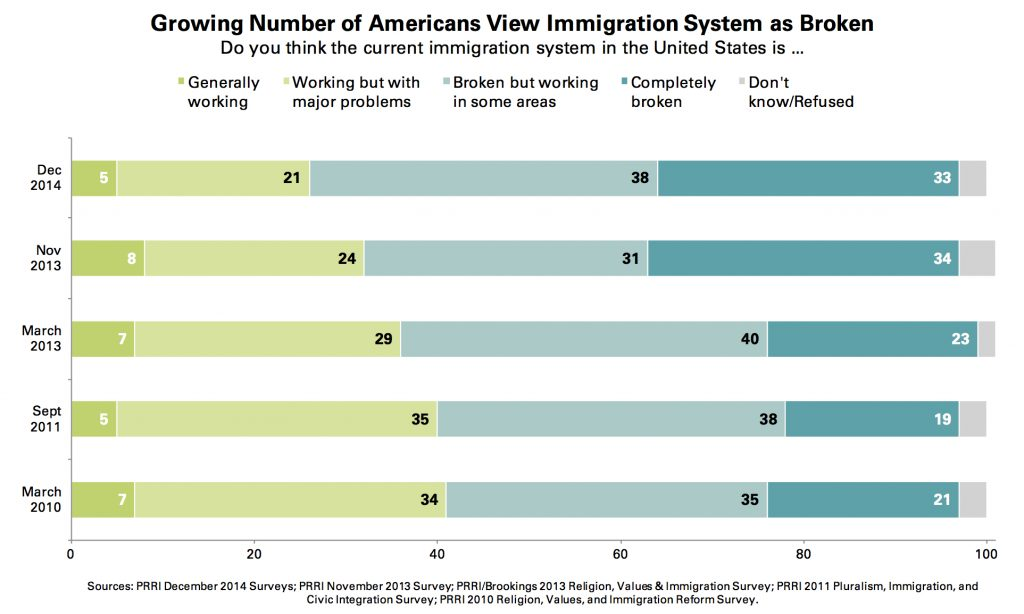 PRRI Dec. 2014 Omnibus_growing number view immigration system as broken