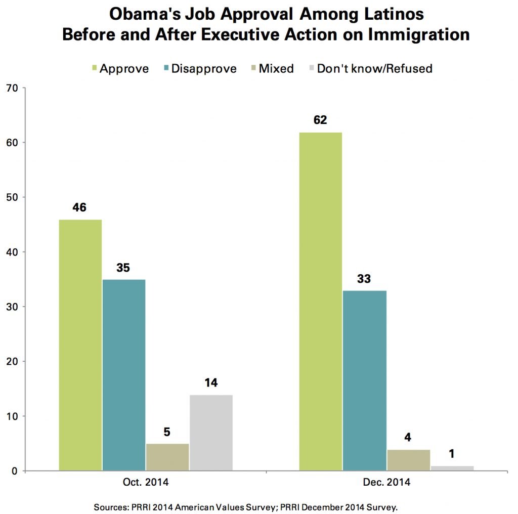 PRRI Dec. 2014 Omnibus_obama job approval among latinos before after immigration action