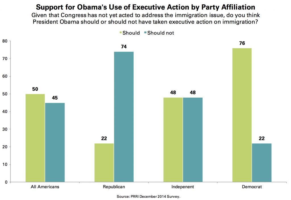 PRRI Dec. 2014 Omnibus_support for obama use of executive action by party