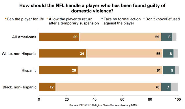 NFL Domestic Abuse Ban Suspension Race 2