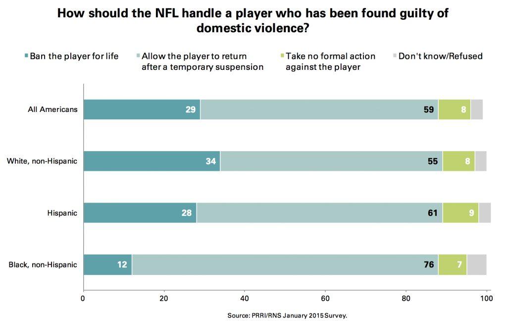 PRRI Jan. 2015 Omnibus_NFL domestice violence