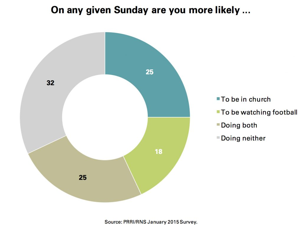 PRRI Jan. 2015 Omnibus_on any given sunday are you more likely to
