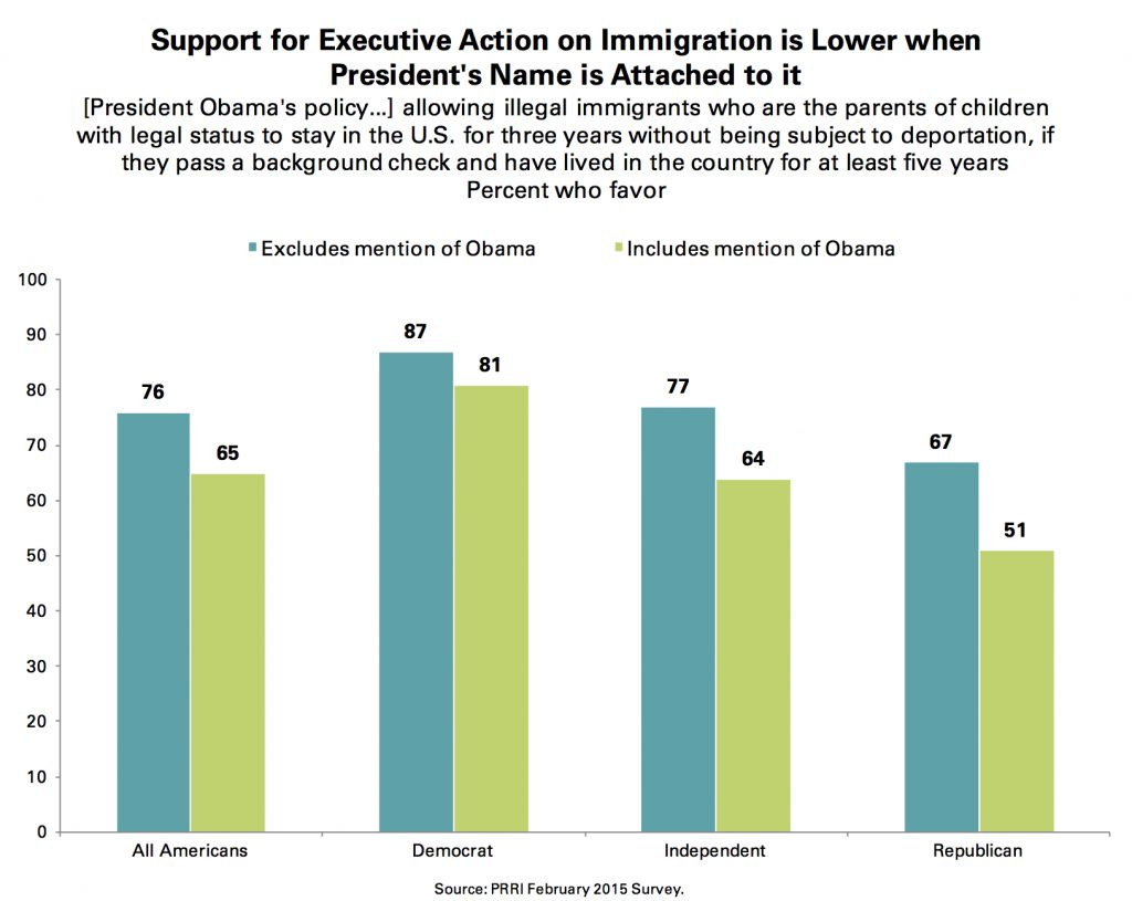 PRRI Feb. 2015 Omnibus_support for immigration executive action lower with obamas name attached