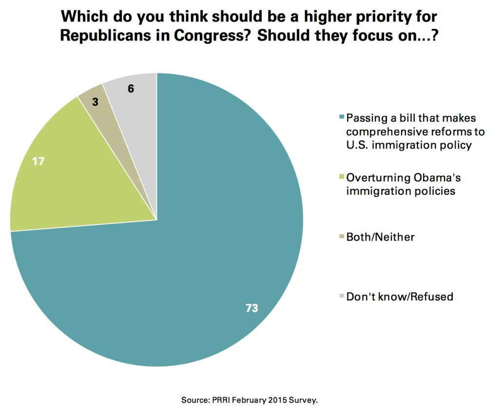 PRRI Feb. 2015 Omnibus_what should be a higher priority for gop in congress